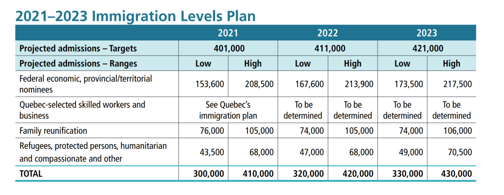 Canada's Immigration Levels Plan 2021-2023