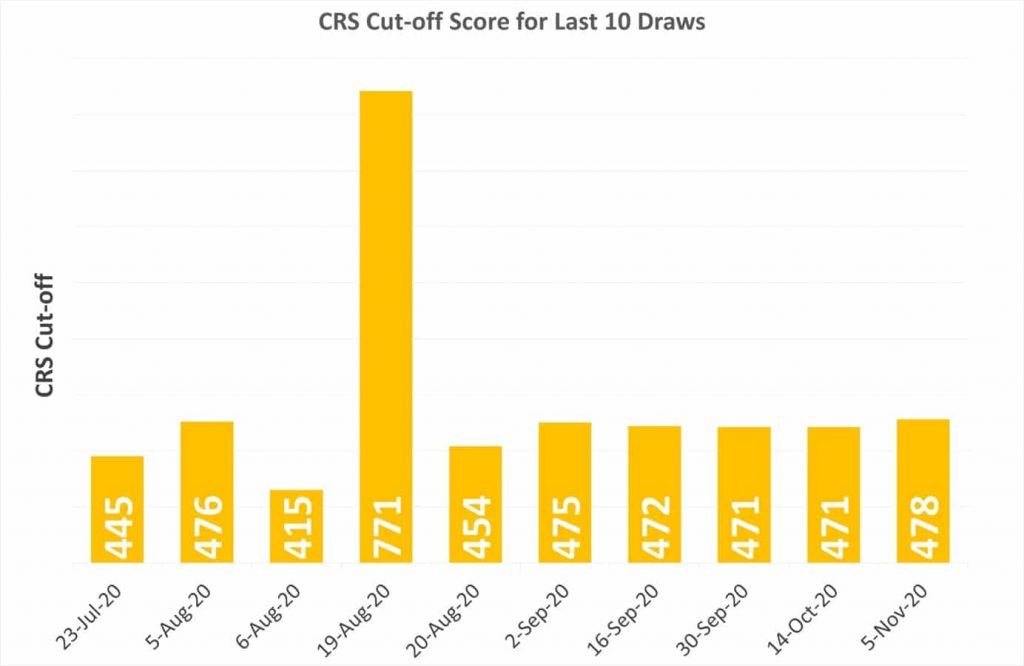 CRS Cut-off Score for Last 10 Days