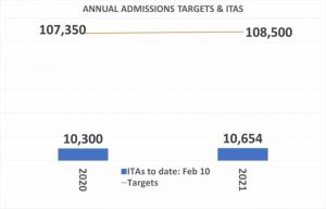 Annual admission targets and ITAs (Canada)