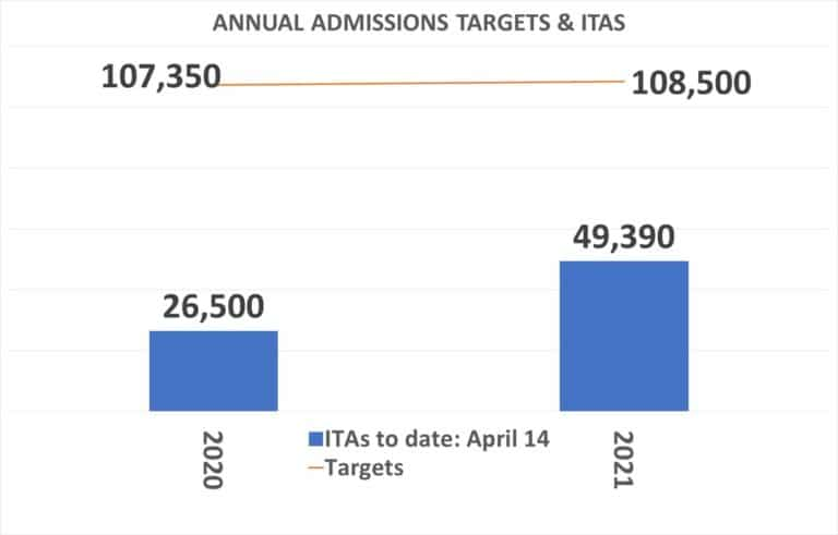Canada Immigration Targets & ITAS in 2021